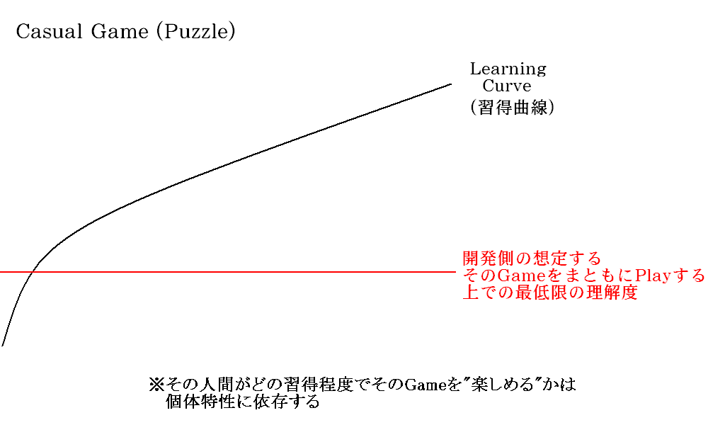 Learning_curve_and_basic_premise_ca