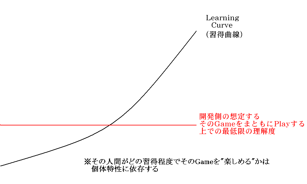 Learning_curve_and_basic_premise_mo