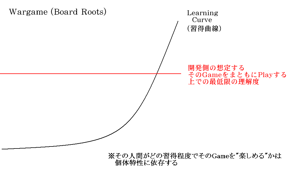 Learning_curve_and_basic_premise_wa